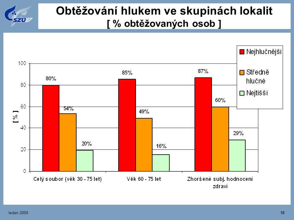 Obtěžování hlukem ve skupinách lokalit [ % obtěžovaných osob ]